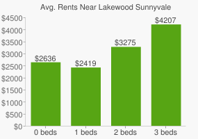 Graph of average rent prices for Lakewood Sunnyvale