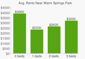 Graph of average rent prices for Warm Springs Park