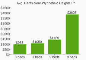 Graph of average rent prices for Wynnefield Heights Philadelphia
