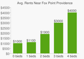 Graph of average rent prices for Fox Point Providence