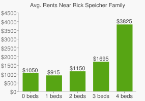 Graph of average rent prices for Rick Speicher Family Memorial Park