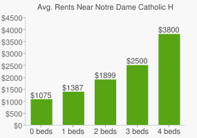 Graph of average rent prices for Notre Dame Catholic High School