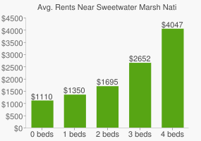 Graph of average rent prices for Sweetwater Marsh National Wildlife Refuge