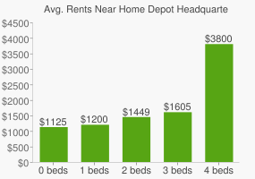 Graph of average rent prices for Home Depot Headquarters