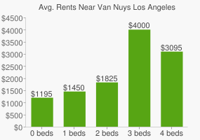 Graph of average rent prices for Van Nuys Los Angeles