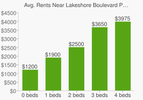 Graph of average rent prices for Lakeshore Boulevard Parklands