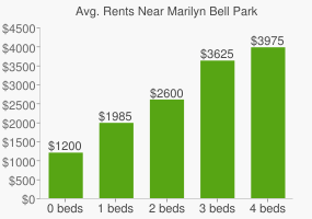Graph of average rent prices for Marilyn Bell Park