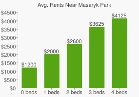 Graph of average rent prices for Masaryk Park