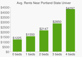 Graph of average rent prices for Portland State University