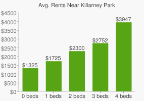 Graph of average rent prices for Killarney Park