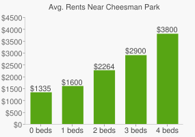 Graph of average rent prices for Cheesman Park