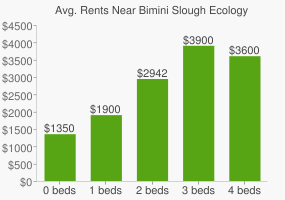 Graph of average rent prices for Bimini Slough Ecology Park