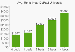 Graph of average rent prices for DePaul University