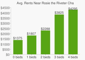 Graph of average rent prices for Rosie the Riveter Charter High School