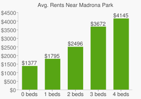 Graph of average rent prices for Madrona Park