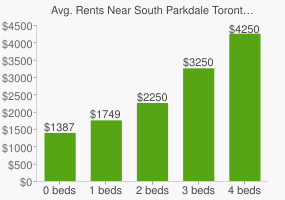Graph of average rent prices for South Parkdale Toronto