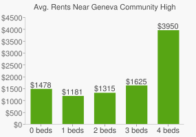 Graph of average rent prices for Geneva Community High School
