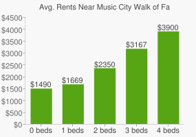 Graph of average rent prices for Music City Walk of Fame Park