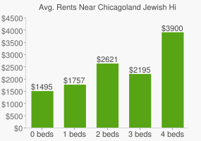 Graph of average rent prices for Chicagoland Jewish High School