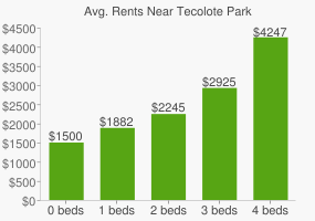 Graph of average rent prices for Tecolote Park