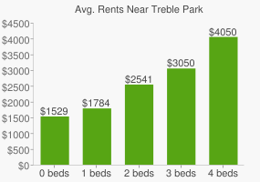 Graph of average rent prices for Treble Park