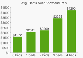 Graph of average rent prices for Knowland Park