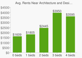 Graph of average rent prices for Architecture and Design Charter High School