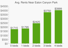 Graph of average rent prices for Eaton Canyon Park