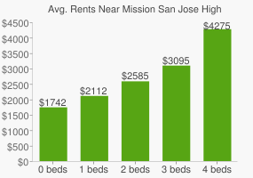 Graph of average rent prices for Mission San Jose High School