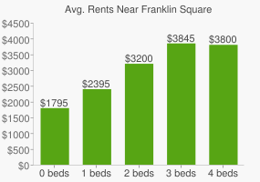 Graph of average rent prices for Franklin Square