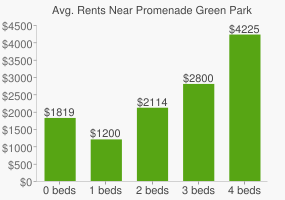 Graph of average rent prices for Promenade Green Park