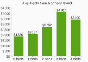 Graph of average rent prices for Northerly Island