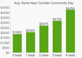 Graph of average rent prices for Camden Community Day High School