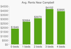 Graph of average rent prices for Campbell