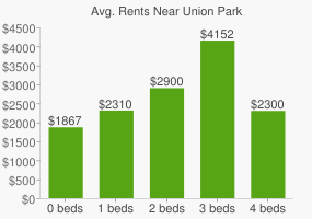 Graph of average rent prices for Union Park