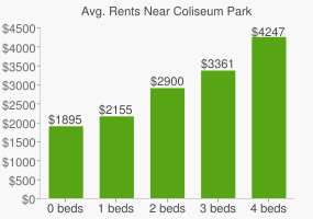 Graph of average rent prices for Coliseum Park