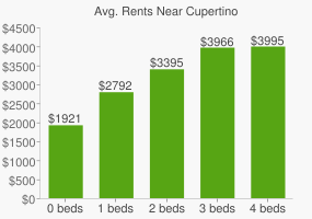 Graph of average rent prices for Cupertino