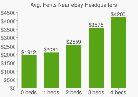 Graph of average rent prices for eBay Headquarters