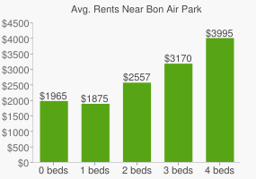 Graph of average rent prices for Bon Air Park