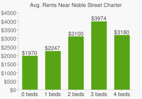 Graph of average rent prices for Noble Street Charter High School