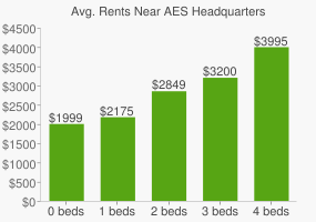 Graph of average rent prices for AES Headquarters