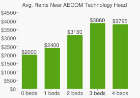 Graph of average rent prices for AECOM Technology Headquarters