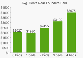 Graph of average rent prices for Founders Park
