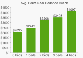 Graph of average rent prices for Redondo Beach