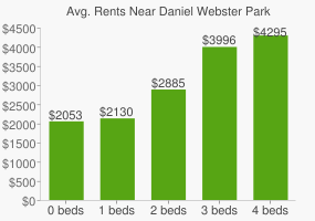 Graph of average rent prices for Daniel Webster Park