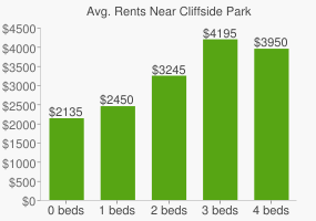 Graph of average rent prices for Cliffside Park
