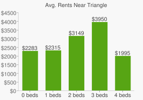 Graph of average rent prices for Triangle