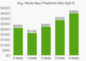 Graph of average rent prices for Piedmont Hills High School