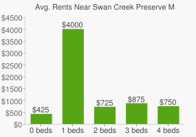 Graph of average rent prices for Swan Creek Preserve Metropark