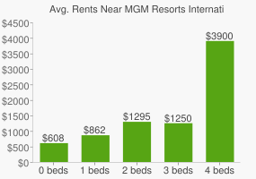 Graph of average rent prices for MGM Resorts International Headquarters